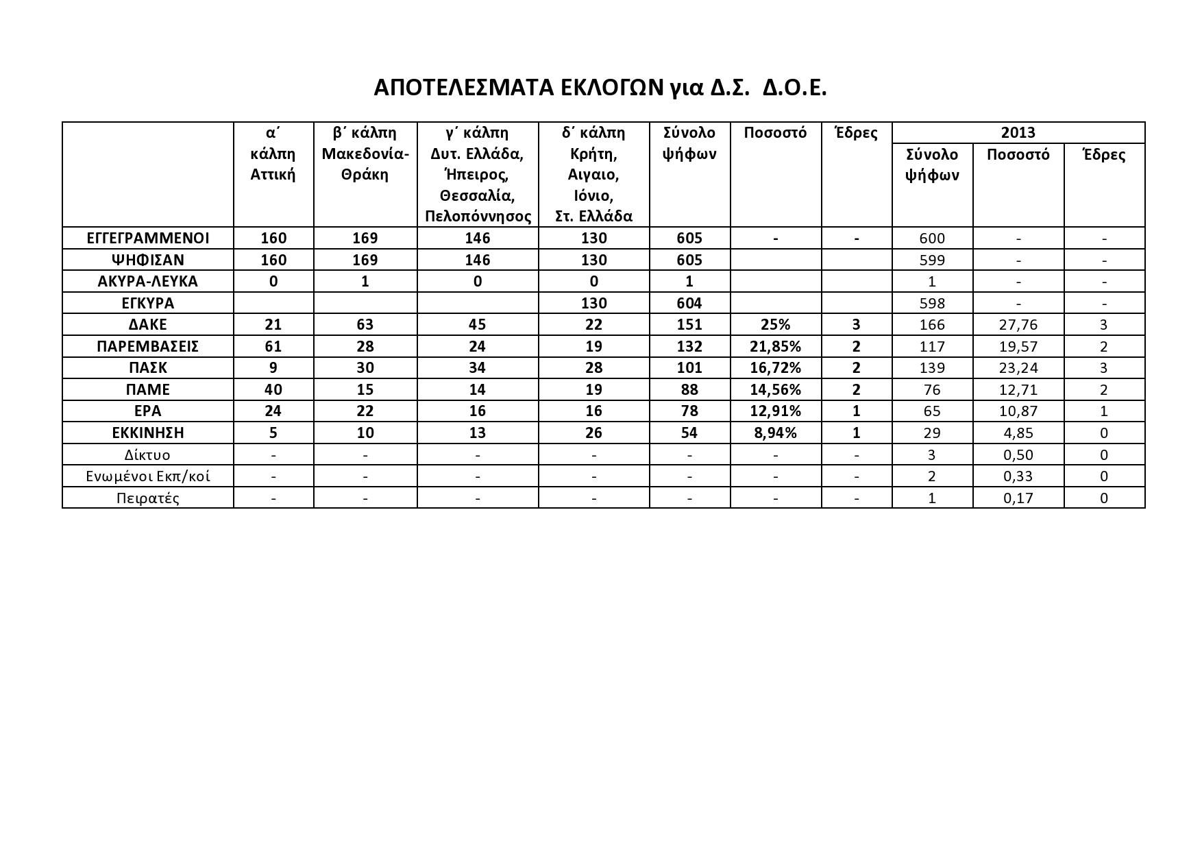 ΔΟΕ 2015-page0001