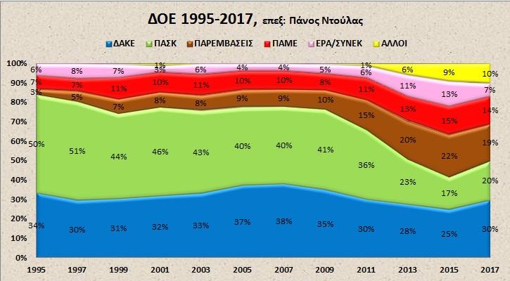 συγκριτικό διάγραμμα ΔΟΕ